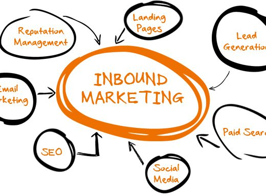Decoding the four stages of Inbound Marketing